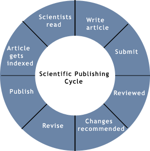 publish_cycle2